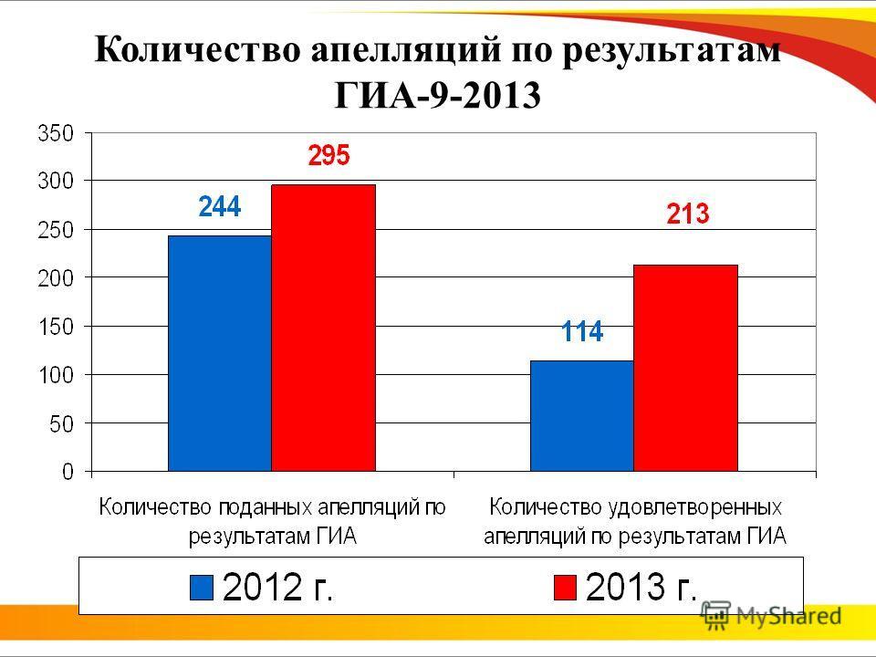Количество апелляций по результатам ГИА-9-2013