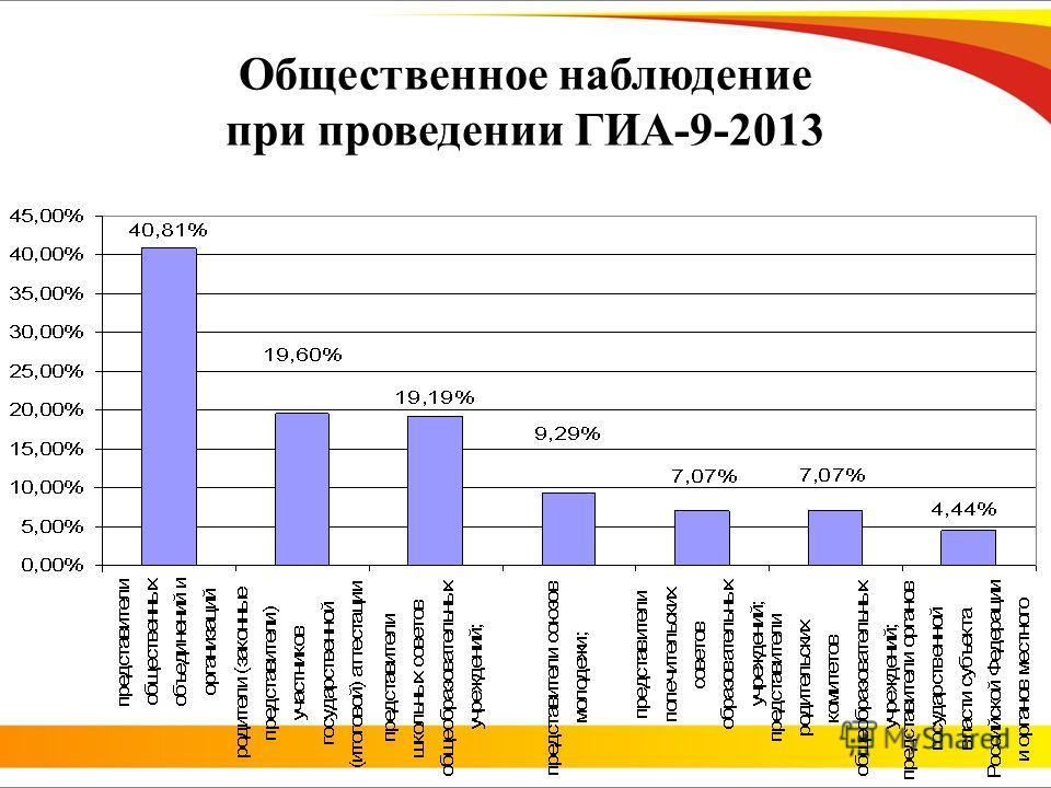 Общественное наблюдение при проведении ГИА-9-2013