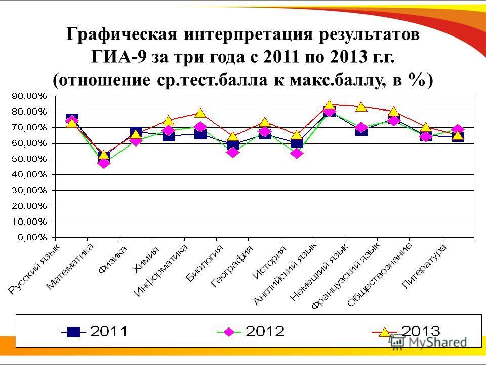 Графическая интерпретация результатов ГИА-9 за три года с 2011 по 2013 г.г. (отношение ср.тест.балла к макс.баллу, в %)