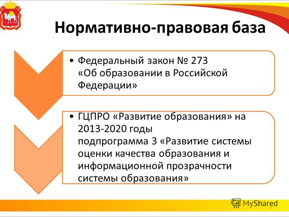 Нормативно-правовая база Федеральный закон 273 «Об образовании в Российской Федерации» ГЦПРО «Развитие образования» на 2013-2020 годы подпрограмма 3 «Развитие системы оценки качества образования и информационной прозрачности системы образования» 2