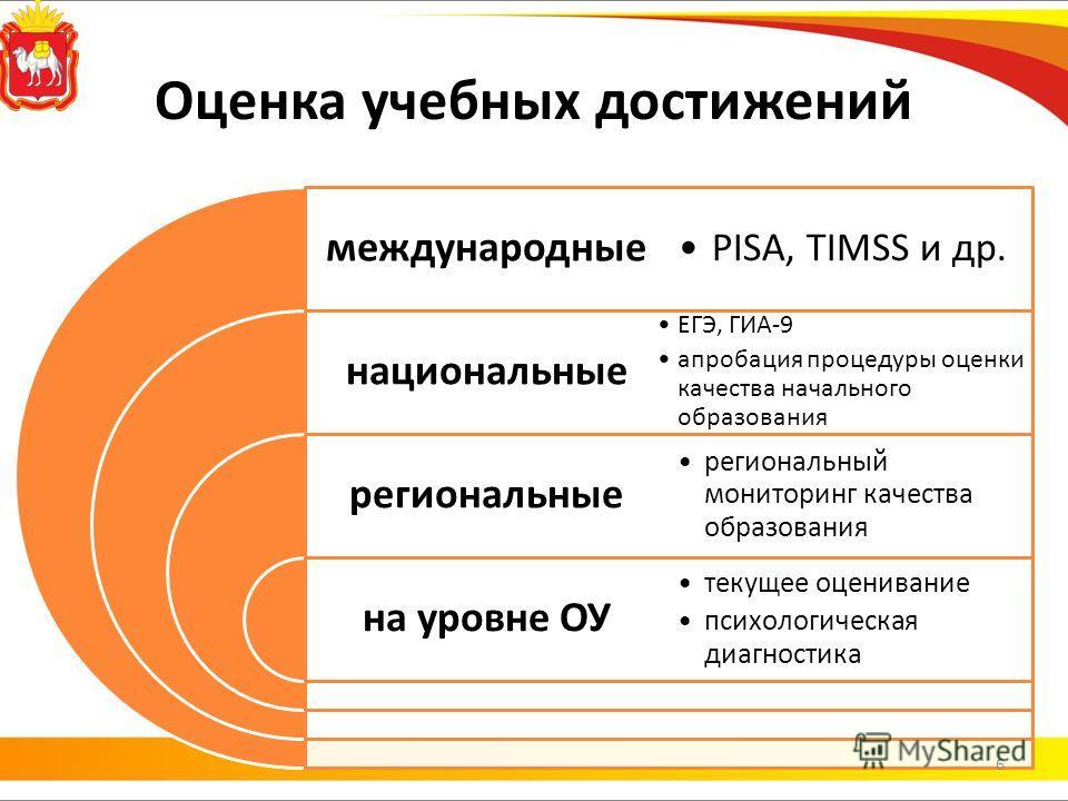Оценка учебных достижений международные национальные региональные на уровне ОУ PISA, TIMSS и др. ЕГЭ, ГИА-9 апробация процедуры оценки качества начального образования региональный мониторинг качества образования текущее оценивание психологическая диа