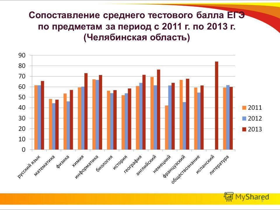 Сопоставление среднего тестового балла ЕГЭ по предметам за период с 2011 г. по 2013 г. (Челябинская область) 9