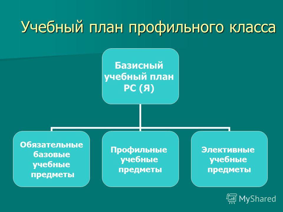 Учебный план профильного класса Базисный учебный план РС (Я) Обязательные базовые учебные предметы Профильные учебные предметы Элективные учебные предметы