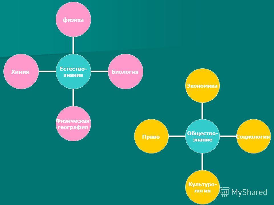 Естество- знание физикаБиология Физическая география Химия Общество- знание ЭкономикаСоциология Культуро- логия Право