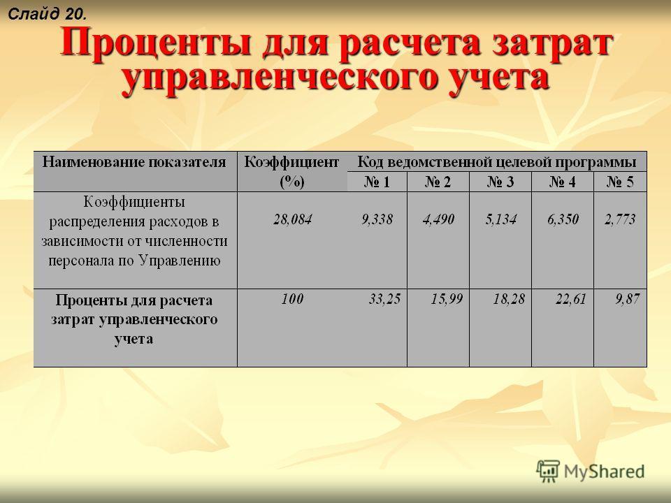 Проценты для расчета затрат управленческого учета Слайд 20.
