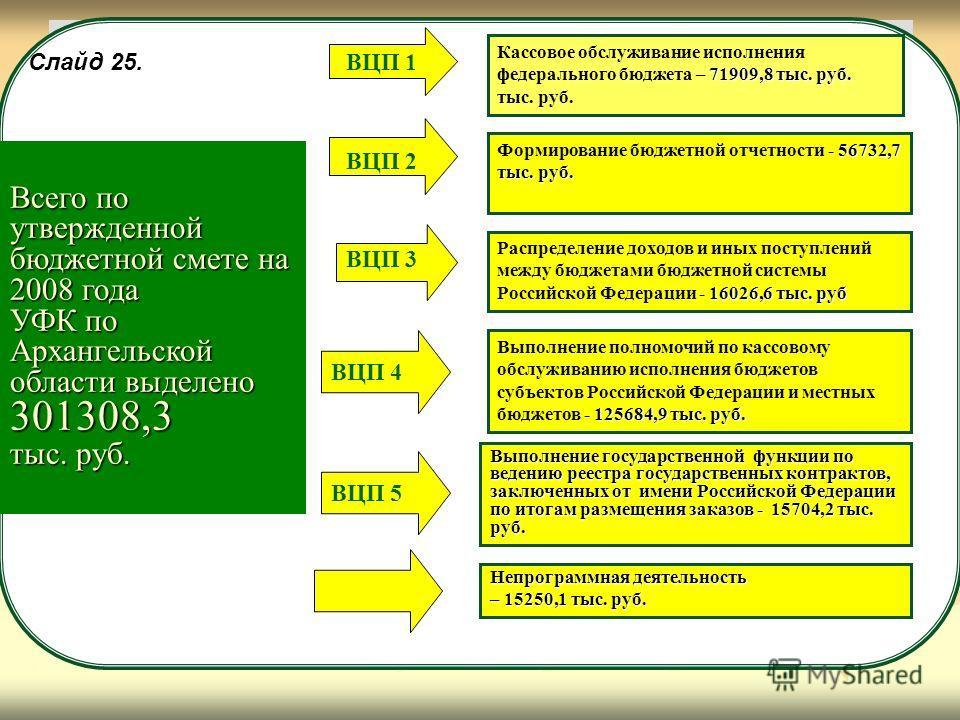 РАСПРЕДЕЛЕНИЕ СУММ РАСХОДОВ ПО РАСЧЕТУ Всего по утвержденной бюджетной смете на 2008 года УФК по Архангельской области выделено 301308,3 тыс. руб. 71909,8 тыс. руб. Кассовое обслуживание исполнения федерального бюджета – 71909,8 тыс. руб. тыс. руб. 5