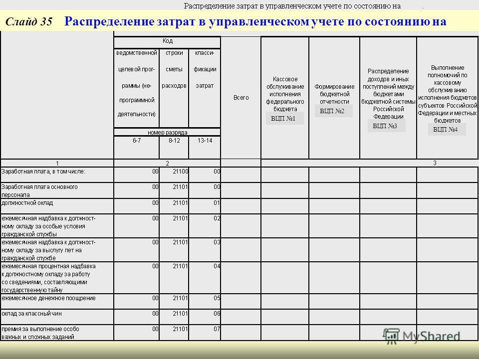 Слайд 35 Распределение затрат в управленческом учете по состоянию на ВЦП 1 ВЦП 2 ВЦП 3 ВЦП 4