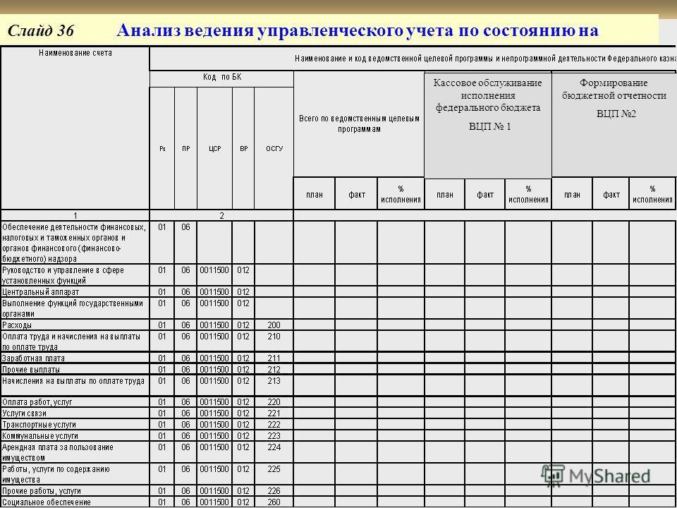 Слайд 36 Анализ ведения управленческого учета по состоянию на ВЦП 1 Кассовое обслуживание исполнения федерального бюджета ВЦП 1 Формирование бюджетной отчетности ВЦП 2