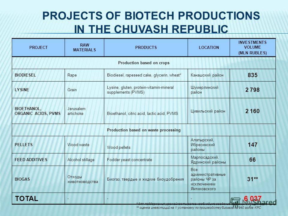 PROJECTS OF BIOTECH PRODUCTIONS IN THE CHUVASH REPUBLIC PROJECT RAW MATERIALS PRODUCTSLOCATION INVESTMENTS VOLUME (MLN RUBLES) Production based on crops BIODIESELRapeBiodiesel, rapeseed cake, glycerin, wheat*Канашский район 835 LYSINEGrain Lysine, gl