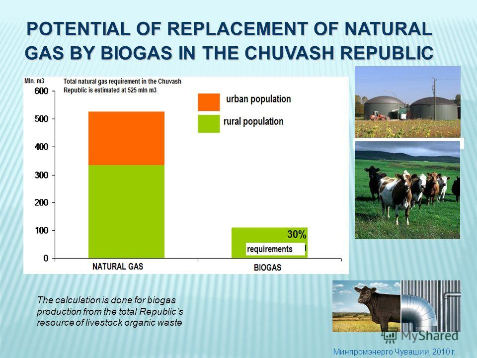 Минпромэнерго Чувашии, 2010 г. POTENTIAL OF REPLACEMENT OF NATURAL GAS BY BIOGAS IN THE CHUVASH REPUBLIC The calculation is done for biogas production from the total Republics resource of livestock organic waste
