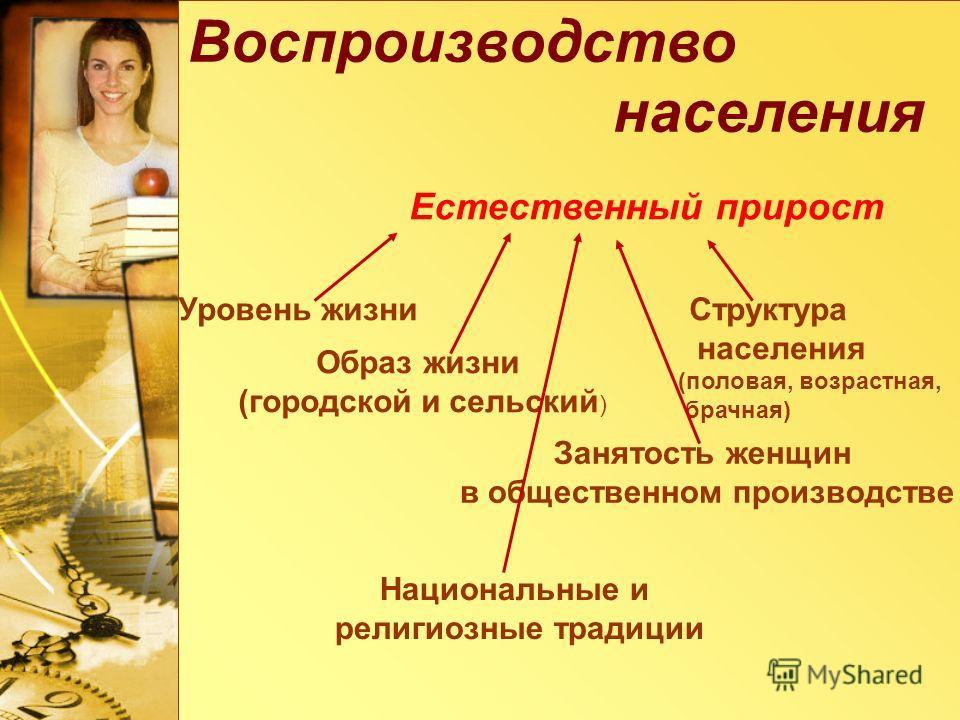 Воспроизводство населения Естественный прирост Уровень жизни Структура населения (половая, возрастная, брачная) Образ жизни (городской и сельский ) Занятость женщин в общественном производстве Национальные и религиозные традиции