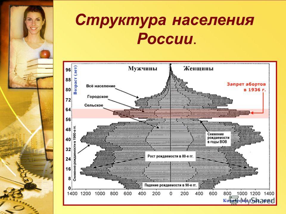 Структура населения России.