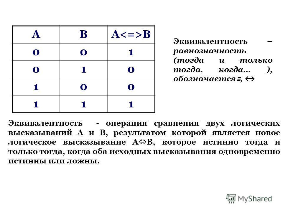 АВА B 001 010 100 111 Эквивалентность - операция сравнения двух логических высказываний А и В, результатом которой является новое логическое высказывание А В, которое истинно тогда и только тогда, когда оба исходных высказывания одновременно истинны