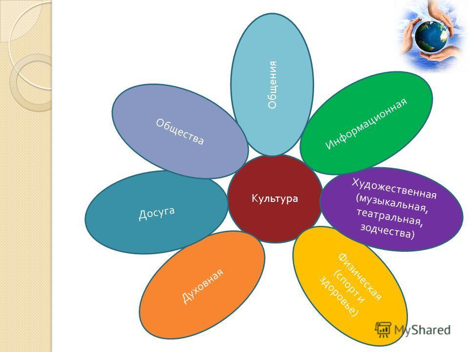 Культура Духовная Физическая ( спорт и здоровье ) Досуга Художественная ( музыкальная, театральная, зодчества ) Общения Информационная Общества