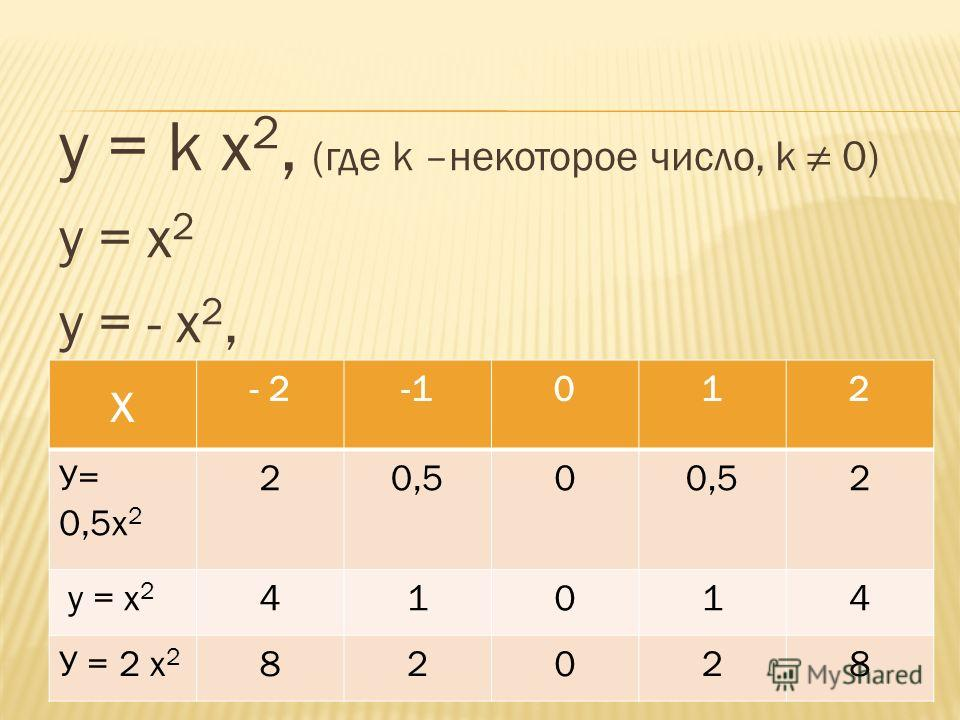 у = k x 2, (где k –некоторое число, k 0) у = x 2 у = - x 2, х - 2012 У= 0,5x 2 20,50 2 у = x 2 41014 У = 2 x 2 82028