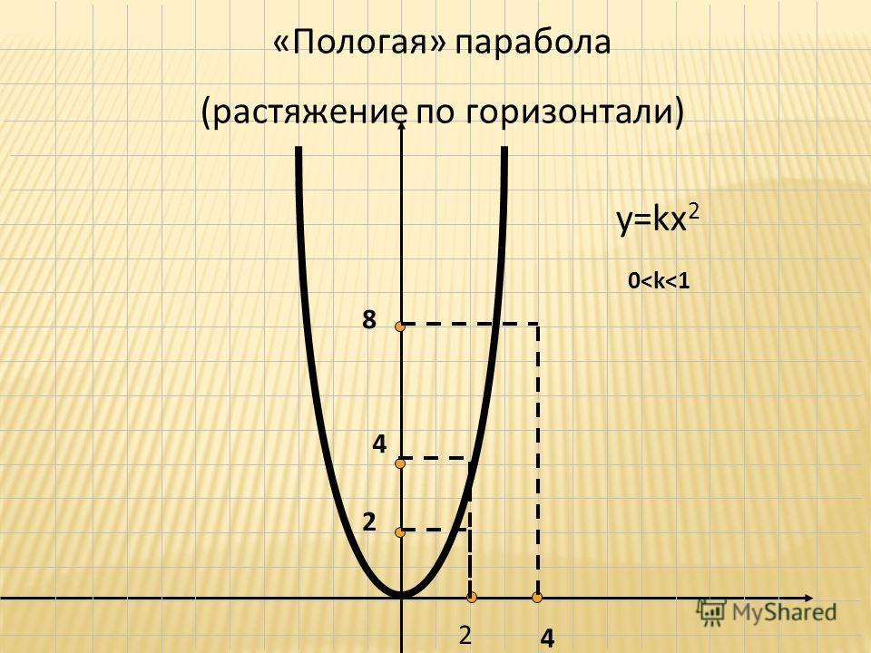 у=kx 2 0