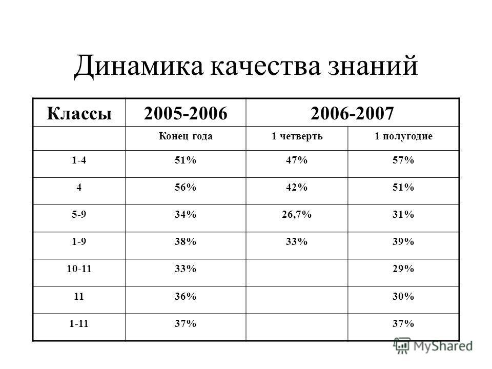 Классы2005-20062006-2007 Конец года1 четверть1 полугодие 1-451%47%57% 456%42%51% 5-934%26,7%31% 1-938%33%39% 10-1133%29% 1136%30% 1-1137% Динамика качества знаний