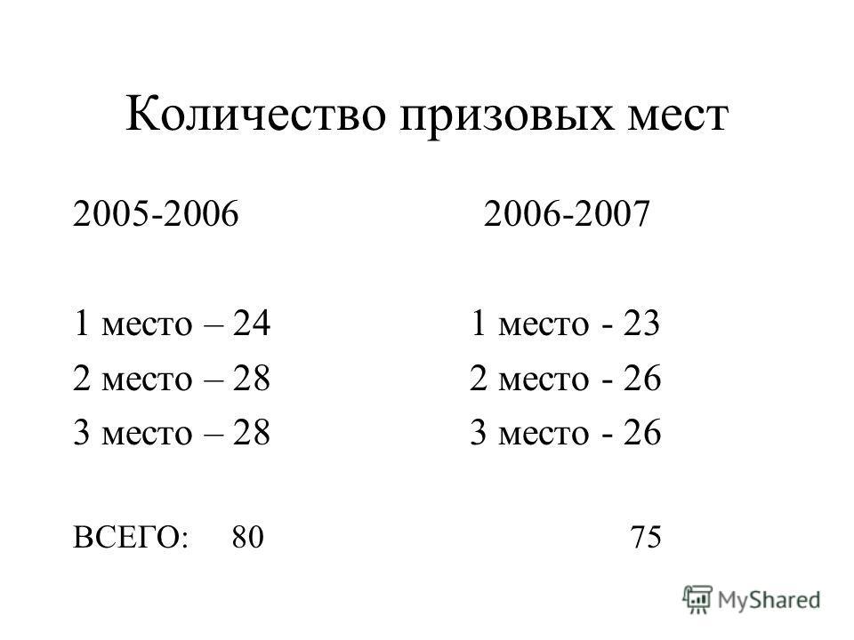 Количество призовых мест 2005-2006 2006-2007 1 место – 24 1 место - 23 2 место – 28 2 место - 26 3 место – 28 3 место - 26 ВСЕГО: 80 75