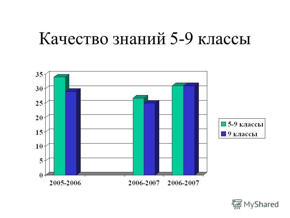 Качество знаний 5-9 классы
