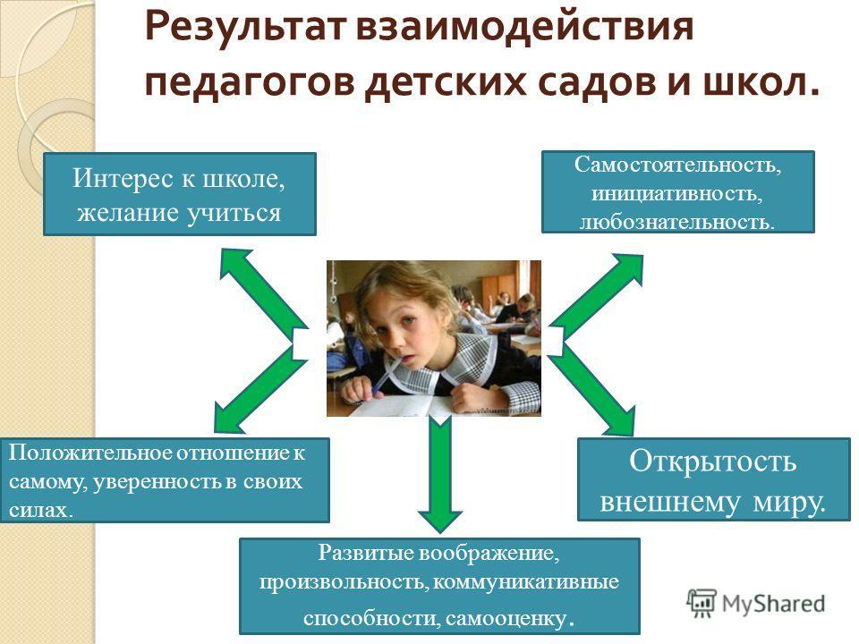 Результат взаимодействия педагогов детских садов и школ. Интерес к школе, желание учиться Самостоятельность, инициативность, любознательность. Положительное отношение к самому, уверенность в своих силах. Развитые воображение, произвольность, коммуник
