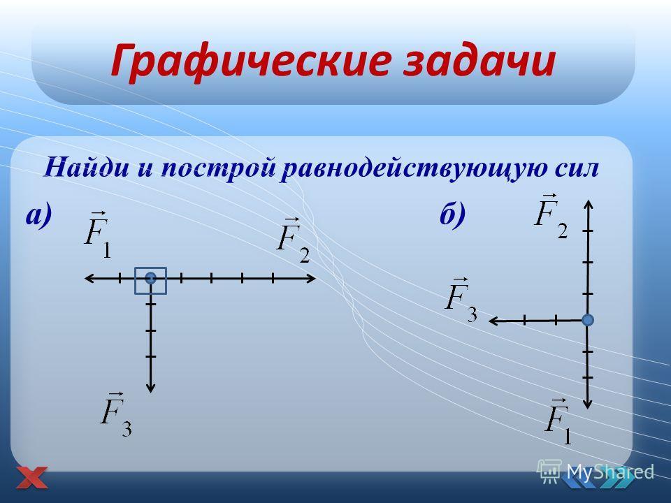 Найди и построй равнодействующую сил а) б) Графические задачи