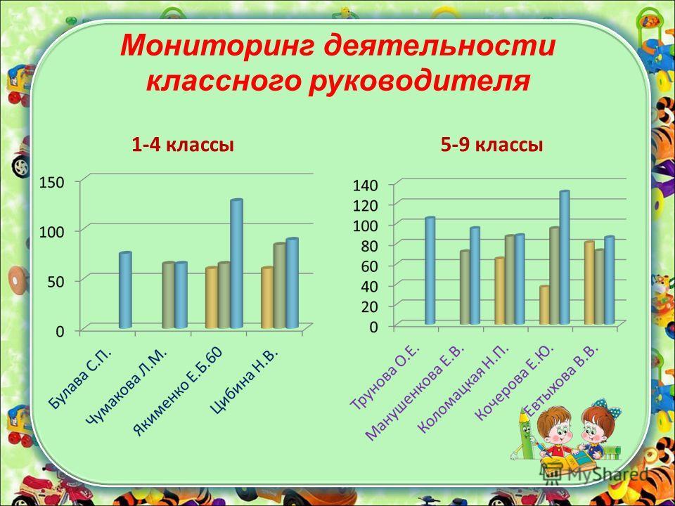 Мониторинг деятельности классного руководителя 1-4 классы 5-9 классы