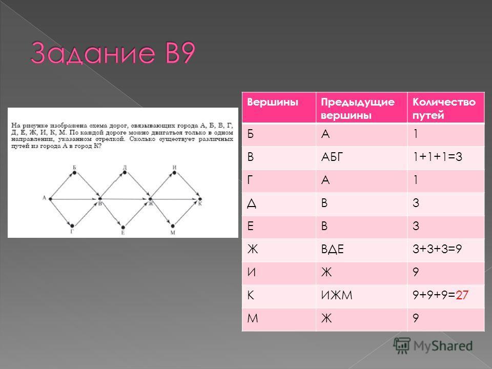 ВершиныПредыдущие вершины Количество путей БА1 ВАБГ1+1+1=3 ГА1 ДВ3 ЕВ3 ЖВДЕ3+3+3=9 ИЖ9 КИЖМ9+9+9=27 МЖ9
