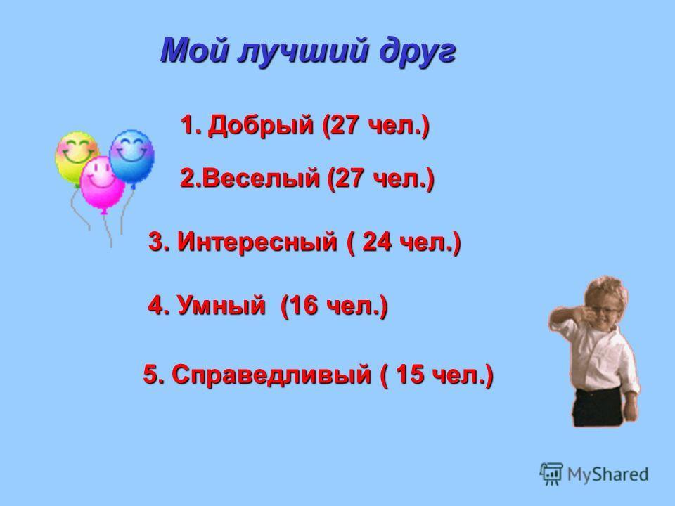 Мой лучший друг 1. Добрый (27 чел.) 2.Веселый (27 чел.) 3. Интересный ( 24 чел.) 4. Умный (16 чел.) 5. Справедливый ( 15 чел.)