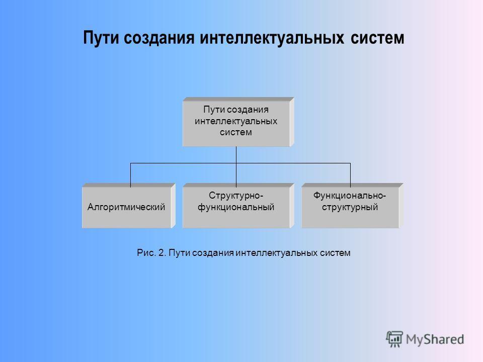 Пути создания интеллектуальных систем Алгоритмический Структурно- функциональный Функционально- структурный Рис. 2. Пути создания интеллектуальных систем