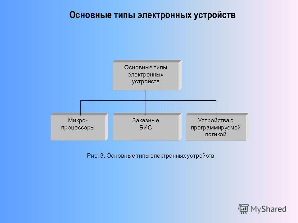 Основные типы электронных устройств Микро- процессоры Заказные БИС Устройства с программируемой логикой Рис. 3. Основные типы электронных устройств