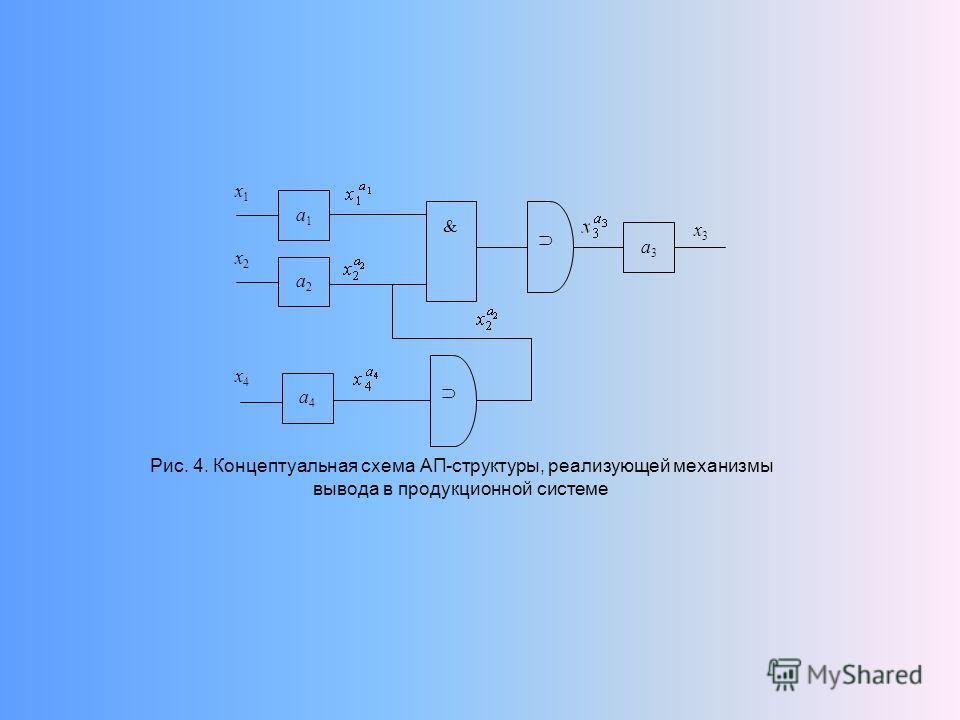 Рис. 4. Концептуальная схема АП-структуры, реализующей механизмы вывода в продукционной системе & а3а3 х3х3 а1а1 а2а2 а4а4 х1х1 х2х2 х4х4