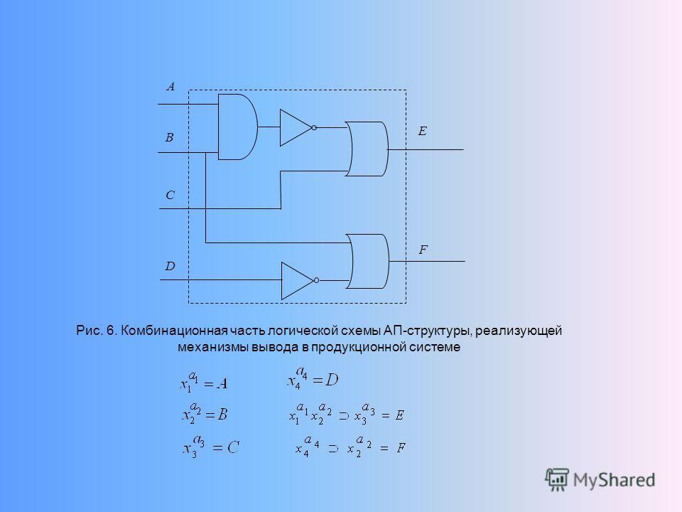 Рис. 6. Комбинационная часть логической схемы АП-структуры, реализующей механизмы вывода в продукционной системе A B C D E F