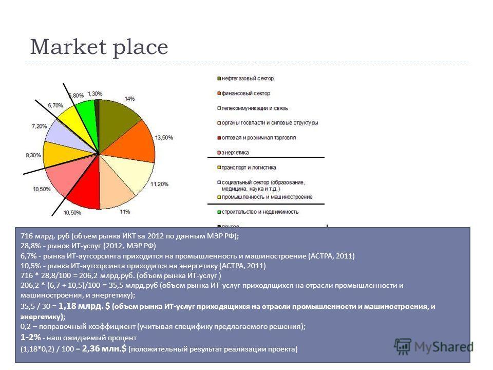 Market place 716 млрд. руб ( объем рынка ИКТ за 2012 по данным МЭР РФ ); 28,8% - рынок ИТ - услуг (2012, МЭР РФ ) 6,7% - рынка ИТ - аутсорсинга приходится на промышленность и машиностроение ( АСТРА, 2011) 10,5% - рынка ИТ - аутсорсинга приходится на