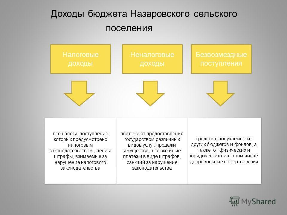 Доходы бюджета Назаровского сельского поселения платежи от предоставления государством различных видов услуг, продажи имущества, а также иные платежи в виде штрафов, санкций за нарушение законодательства средства, получаемые из других бюджетов и фонд