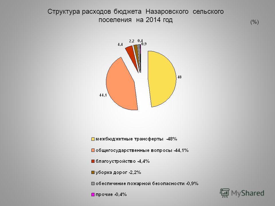 Структура расходов бюджета Назаровского сельского поселения на 2014 год (%)