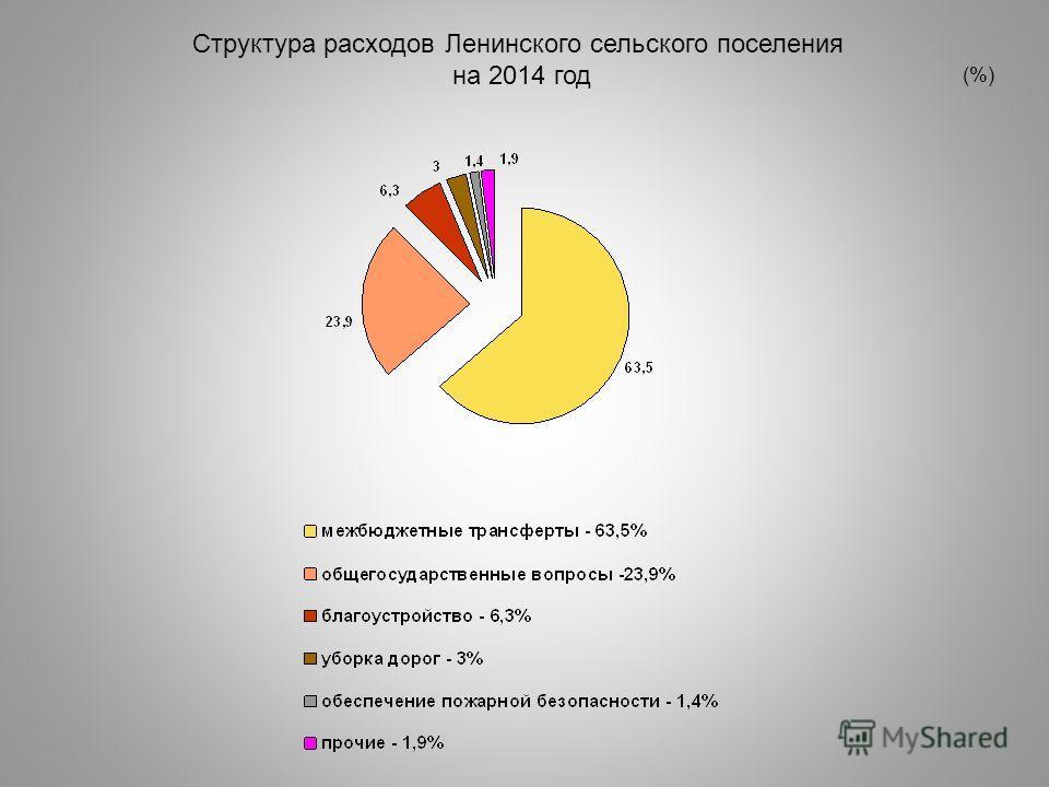 Структура расходов Ленинского сельского поселения на 2014 год (%)
