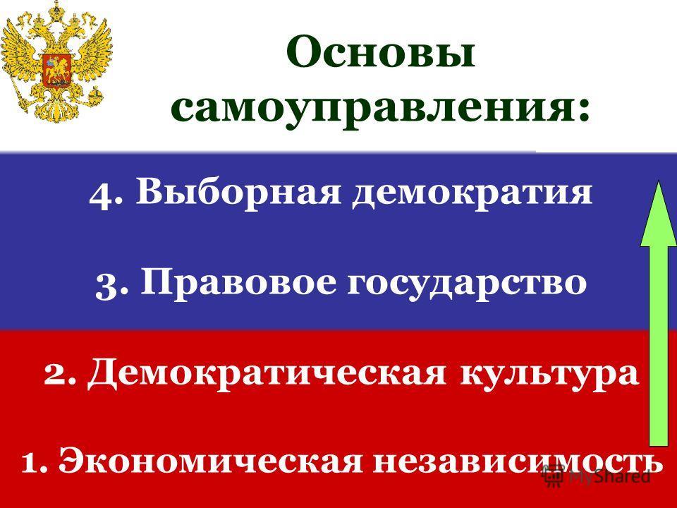 4. Выборная демократия 3. Правовое государство 2. Демократическая культура 1. Экономическая независимость Основы самоуправления: