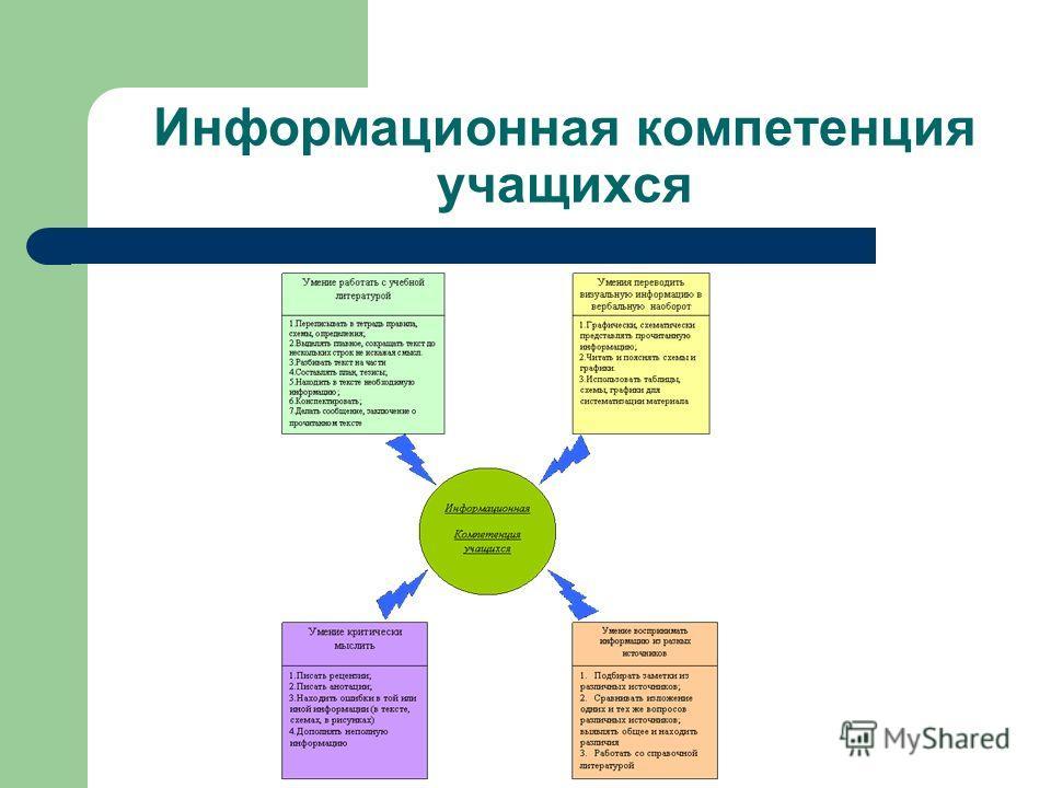Информационная компетенция учащихся