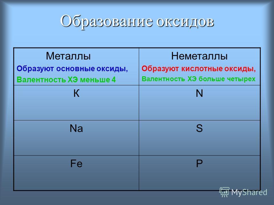 Образование оксидов Металлы Образуют основные оксиды, Валентность ХЭ меньше 4 Неметаллы Образуют кислотные оксиды, Валентность ХЭ больше четырех КN NaS FeP