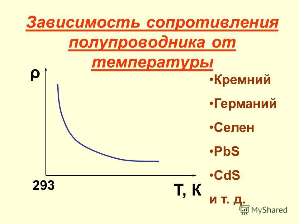 Зависимость сопротивления полупроводника от температуры ρ Т, К 293 Кремний Германий Селен PbS CdS и т. д.