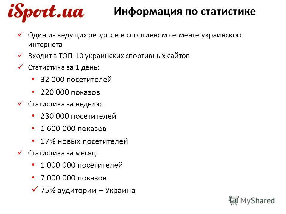 Один из ведущих ресурсов в спортивном сегменте украинского интернета Входит в ТОП-10 украинских спортивных сайтов Статистика за 1 день: 32 000 посетителей 220 000 показов Статистика за неделю: 230 000 посетителей 1 600 000 показов 17% новых посетител