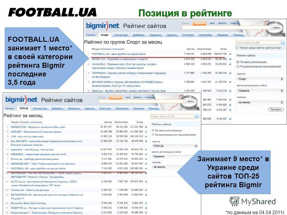 *по данным на 04.04.2011г. FOOTBALL.UA занимает 1 место* в своей категории рейтинга Bigmir последние 3,5 года Занимает 9 место* в Украине среди сайтов ТОП-25 рейтинга Bigmir