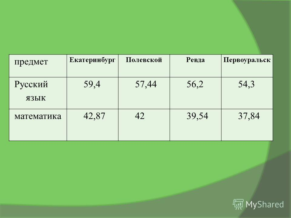 предмет ЕкатеринбургПолевскойРевдаПервоуральск Русский язык 59,457,4456,254,3 математика42,874239,5437,84