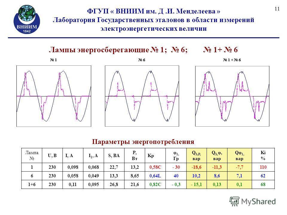 ФГУП « ВНИИМ им. Д.И. Менделеева » Лаборатория Государственных эталонов в области измерений электроэнергетических величин 11 Лампы энергосберегающие 1; 6; 1+ 6 Параметры энергопотребления Лампа U, ВI, АI 1, АS, ВА P, Вт Kp φ 1, Гр Q S,P, вар Q S, φ,