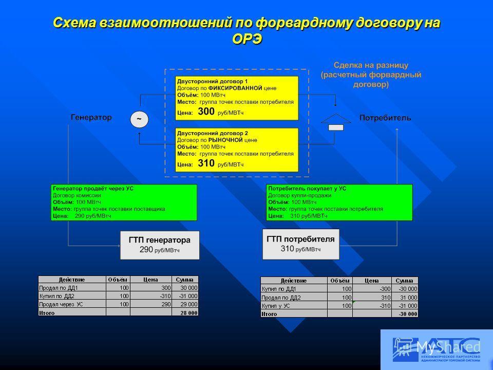 Схема взаимоотношений по форвардному договору на ОРЭ