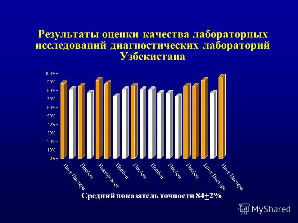 Результаты оценки качества лабораторных исследований диагностических лабораторий Узбекистана Средний показатель точности 84+2%