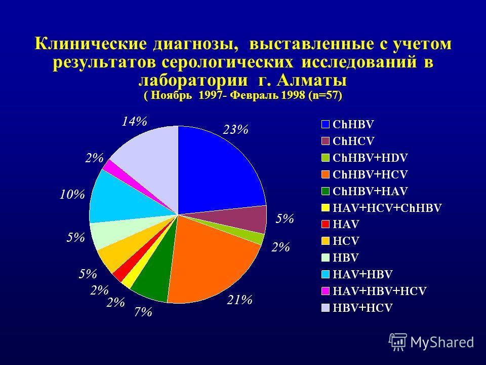Клинические диагнозы, выставленные с учетом результатов серологических исследований в лаборатории г. Алматы ( Ноябрь 1997- Февраль 1998 (n=57) 23% 5% 2% 21% 7% 2% 5% 10% 2% 14%