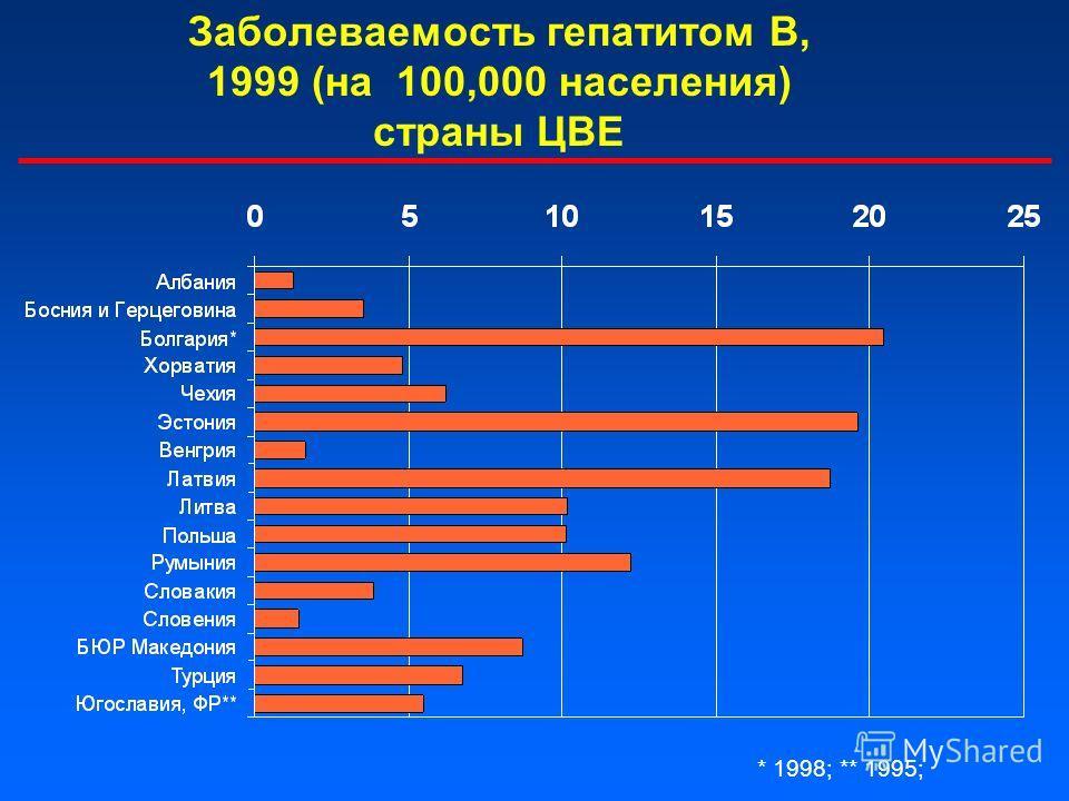 Заболеваемость гепатитом В, 1999 (на 100,000 населения) страны ЦВЕ * 1998; ** 1995;