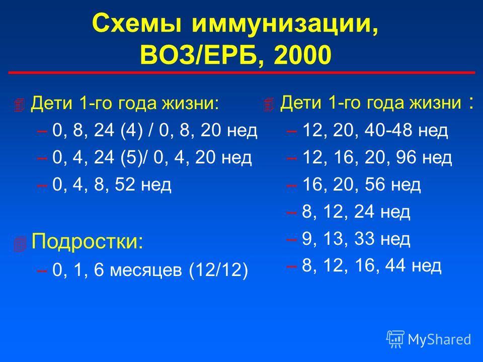 Схемы иммунизации, ВОЗ/ЕРБ, 2000 4 Дети 1-го года жизни: –0, 8, 24 (4) / 0, 8, 20 нед –0, 4, 24 (5)/ 0, 4, 20 нед –0, 4, 8, 52 нед 4 Дети 1-го года жизни : –12, 20, 40-48 нед –12, 16, 20, 96 нед –16, 20, 56 нед –8, 12, 24 нед –9, 13, 33 нед –8, 12, 1