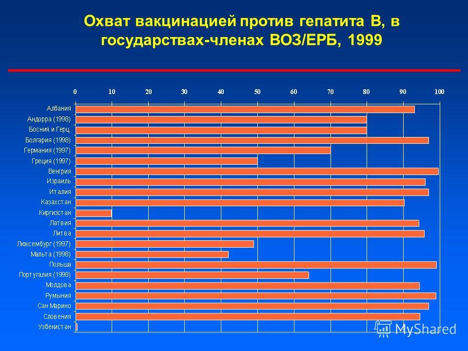 Охват вакцинацией против гепатита В, в государствах-членах ВОЗ/ЕРБ, 1999